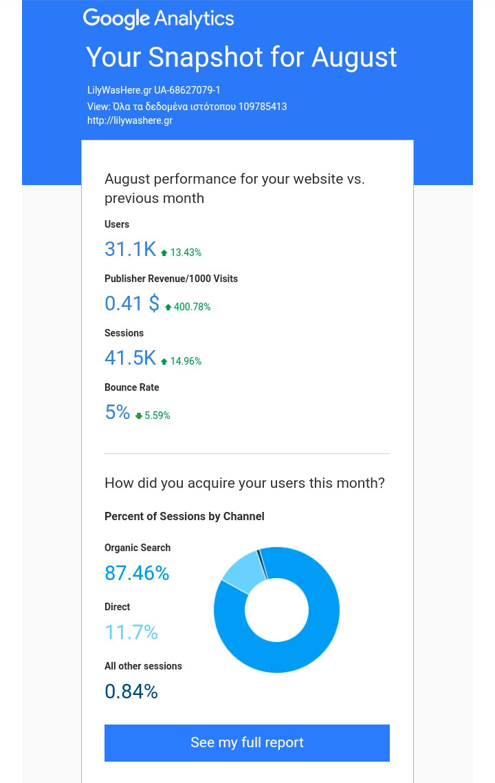 Google Analytics Report - LilyWasaHere Greek blogger